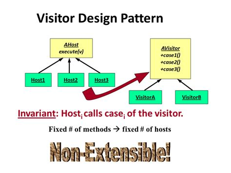 visitor pattern vs extension method comp310 lec20 extended visitors