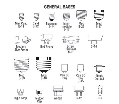 l with nightlight base 28 best types of bulb bases i m replacing all my light