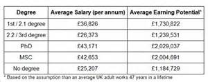 How Much More Do Those With Mba Earn Statistics by How Much Money Does A Fireman Make In The Uk Indicators