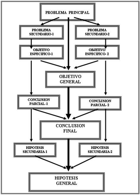 Tesis: La inteligencia emocional en la eficacia de las