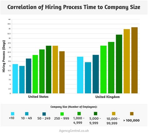 Hiring Process Background Check Hr Secrets Of Speeding Up Your Hiring Process