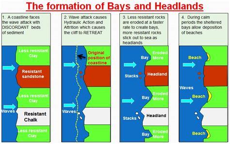 headland and bay diagram coastal erosion landforms