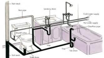 Basic bathroom plumbing rough in bathroom drain plumbing diagram