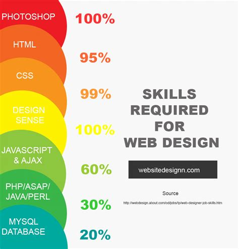 skills required for web design visual ly
