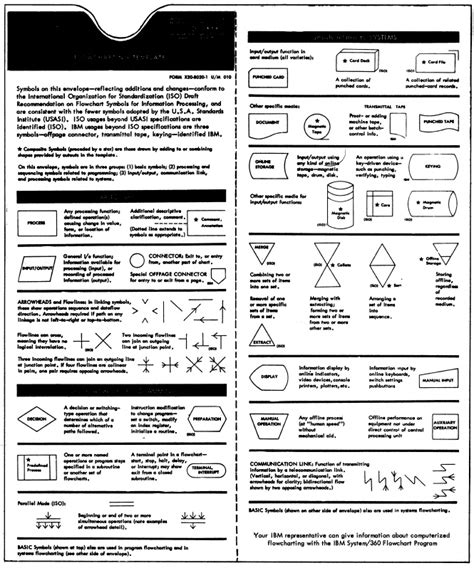 flowchart symbols and meanings pdf flowchart symbol meaning pdf flow chart symbol meanings