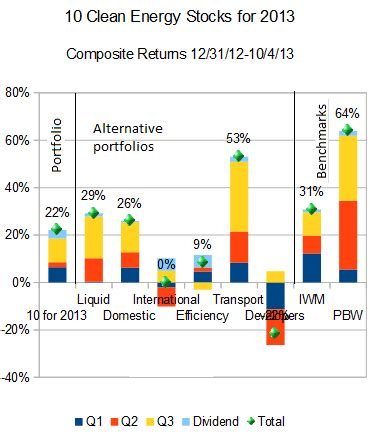 Alternative Energy Stocks Clean Transportation Archives | q3 review a bottom for clean energy developers