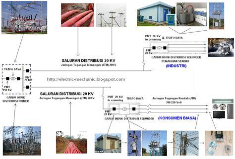 Oven Listrik Di Indonesia urutan daya listrik di indonesia