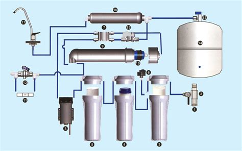 Filter Faucets General Introduction To Reverse Osmosis Water System