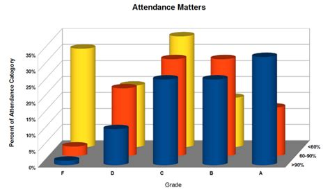 bad graphs exles how to make charts brandon t luong medium