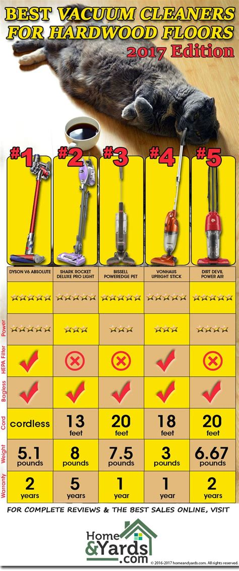 Which Dyson Is Best For Hardwood Floors And Pet Hair - top collection of best dyson for hardwood floo 3403