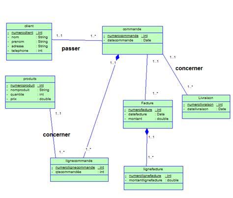 diagramme de classe d un site web e commerce diagramme de classe ventes achats