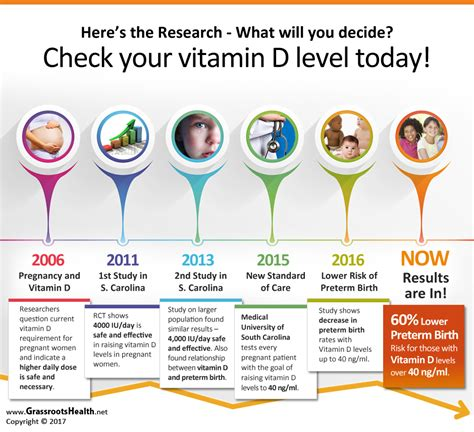 vitamin d research paper grassrootshealth research paper releases important health