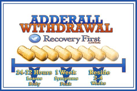 Protocol For Detox Of Extended Release by Adderall Withdrawal And Detox Recovery Treatment