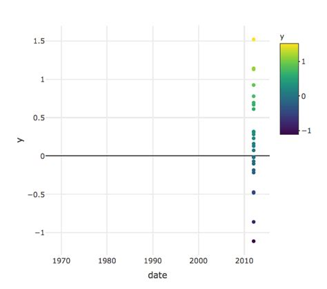 layout xaxis plotly shiny color with plotly in r with datetimes affects x