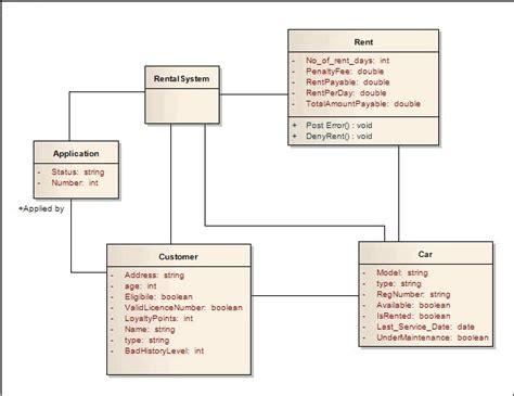 domain model class diagram 6 best images of car rental class diagram domain model