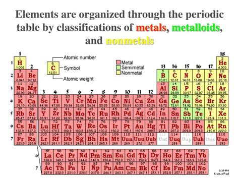 Who Organized The Periodic Table by Ppt Apes Unit 2 Abiotic And Biotic Parts Of Ecosystems