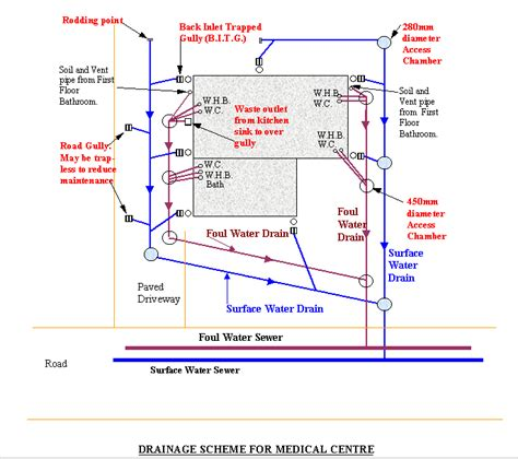drainage layout my house drainage details drawings