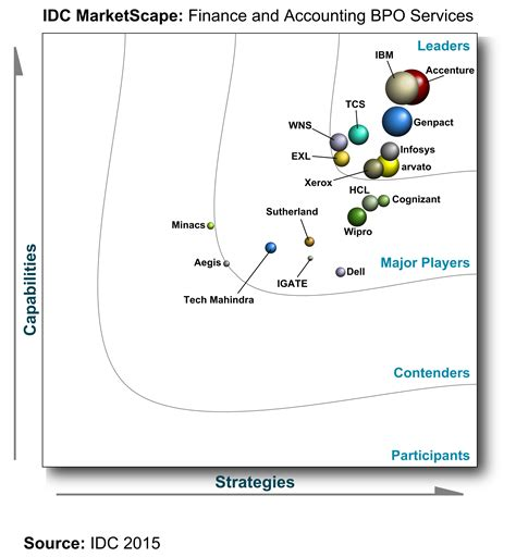 Idc Global Mba by Idc Marketscape Finance And Accounting Bpo Accenture