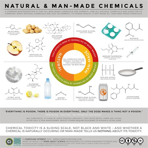 better chemicals vs chemical which is better lab muffin