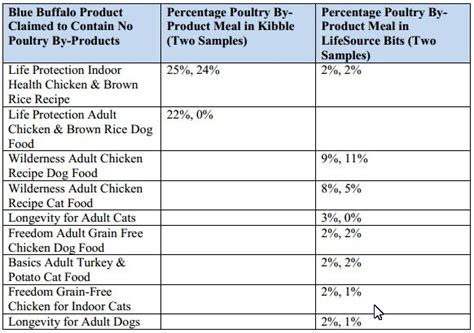blue buffalo food ingredients pet food punished for lying essentially dogs