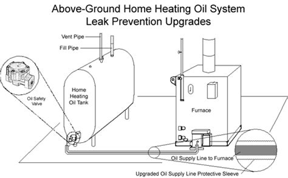 Homeowner Oil Heating System Upgrade Delayed Until 9/30