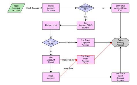 workflow creation shopping cart transfer workflows