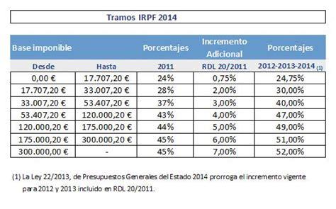base retenciones porcentajes y bases de retenciones 2016