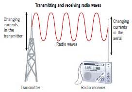 Radio Microwave Waves Microwave Waves Images Amp Pictures Becuo