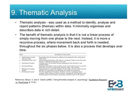 Theme Analysis Definition | twenty two qualitative data methods