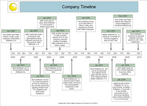 image gallery history timeline exles