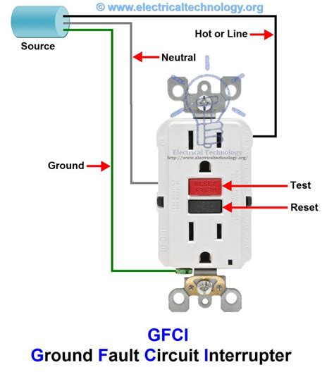 Gfci Ground Fault Circuit Interrupter Types Amp Working