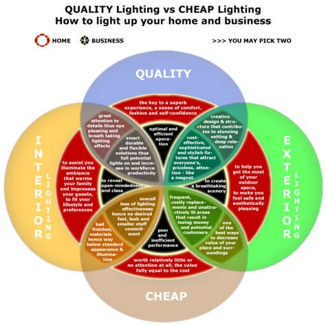 quality lighting vs cheap lighting how to light up your
