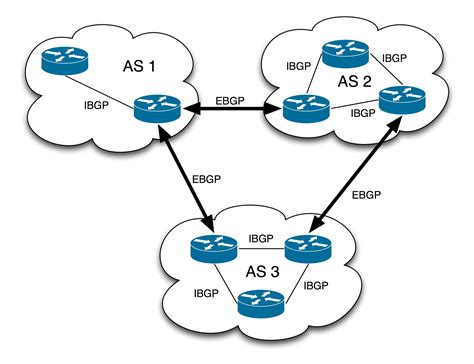 bgp number is bgp multi homing enough for wan performance noction