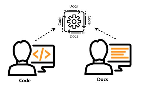 docs like code books limits to the idea of treating docs as code i d rather