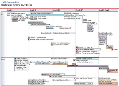 Project Planning Spreadsheet Nastyz28 Com Car Restoration Project Plan Template
