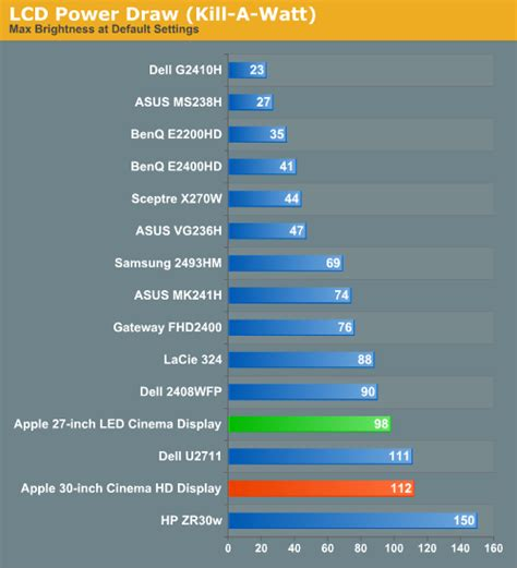 power consumption apple 27 inch led cinema display review