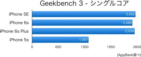 iphone seの性能をiphone 5s 6sとベンチマーク比較 appbank iphone スマホのたのしみを見つけよう