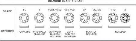 color and clarity chart guide a guide to buying diamonds prins prins