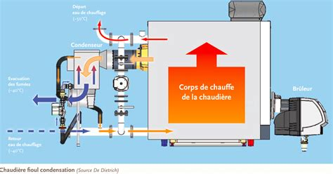 Credit D Impot Chaudiere Condensation 4044 by Chauffage Condensation Fioul Prix Chauffage Fuel
