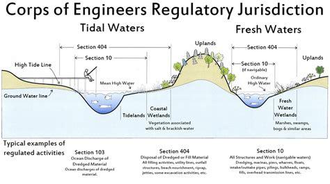 usace section 10 permit regulatory jurisdiction