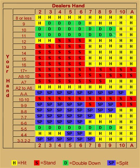 Blackjack Odds Table by Blackjack Chart Sheet Strategy Chart How To