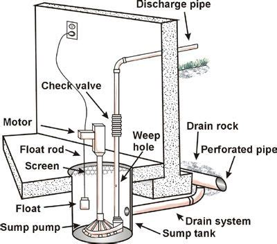 sump piping diagram 70 best images about sump pumps on sump toms