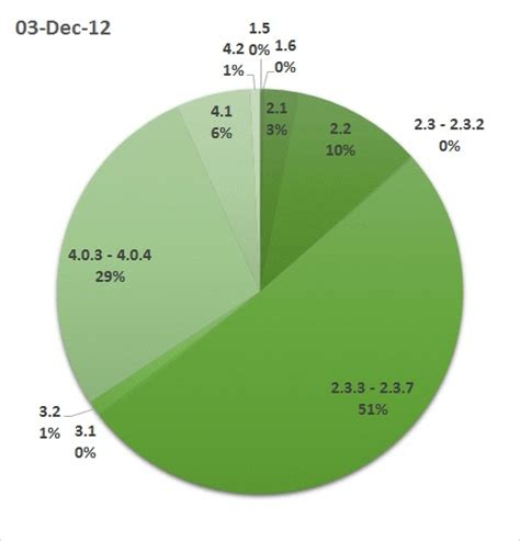 number of android users how android evolved version shares from 2013 to 2015