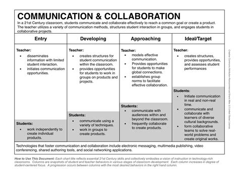 Resume Skills Collaboration Another Stab At The 21st Century Classroom Concrete