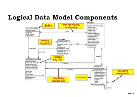 data model template intersection diagram template paper purse favor template