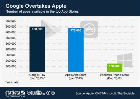 Play Store Vs App Store Number Of Apps Chart Overtakes Apple Statista