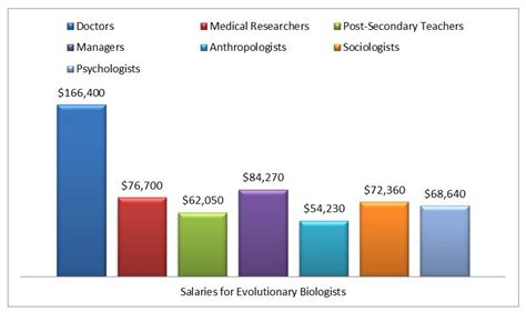 Average Salary Marine Biologist by International Business International Business Salary Chart