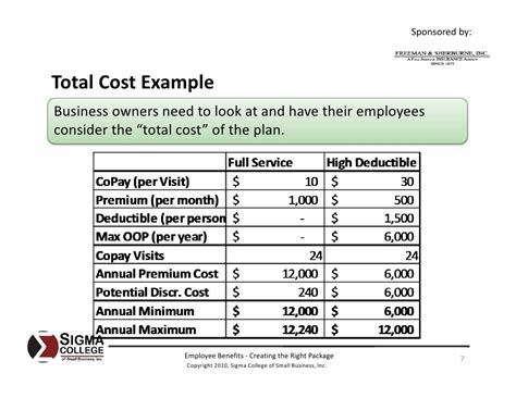 Employee Benefits Creating The Right Package Employee Benefits Package Template