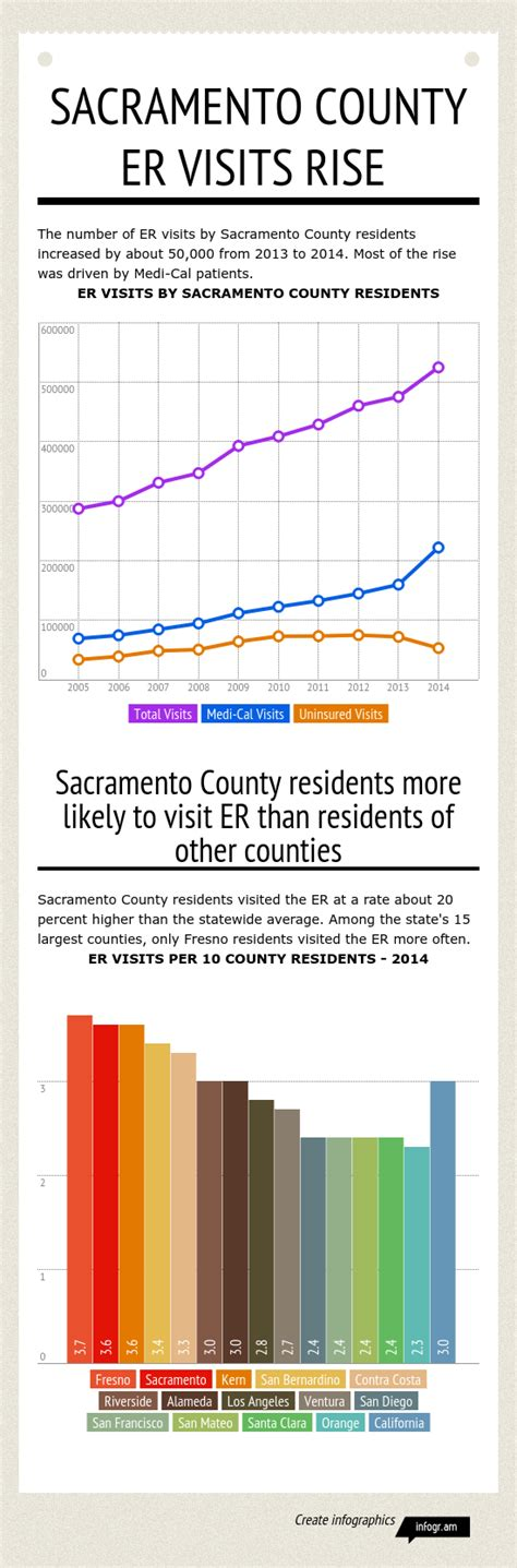 Does Medi Cal Cover Emergency Room Visits by Sacramento County Er Visits Jump By 50 000 In 2014 The