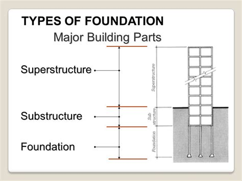 type of foundation house foundation types home design